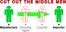 Save by cutting out the middle man