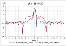 Jirous JRB-25 Radiation Plot