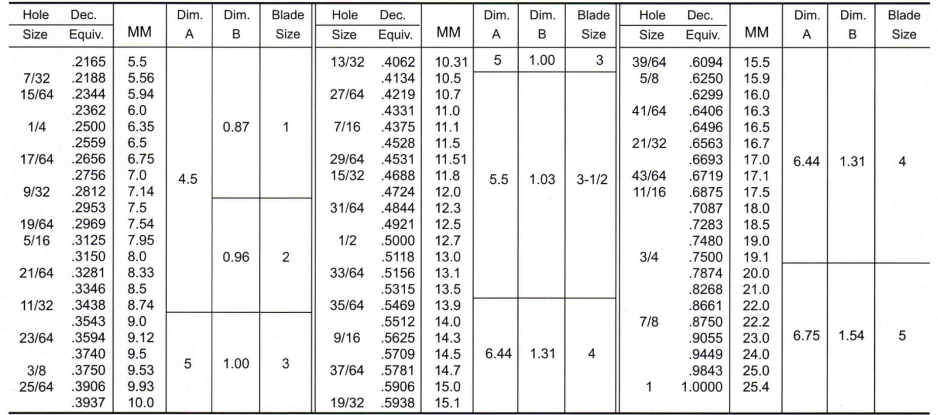 Ultra Deburr Tool Chart 7/32