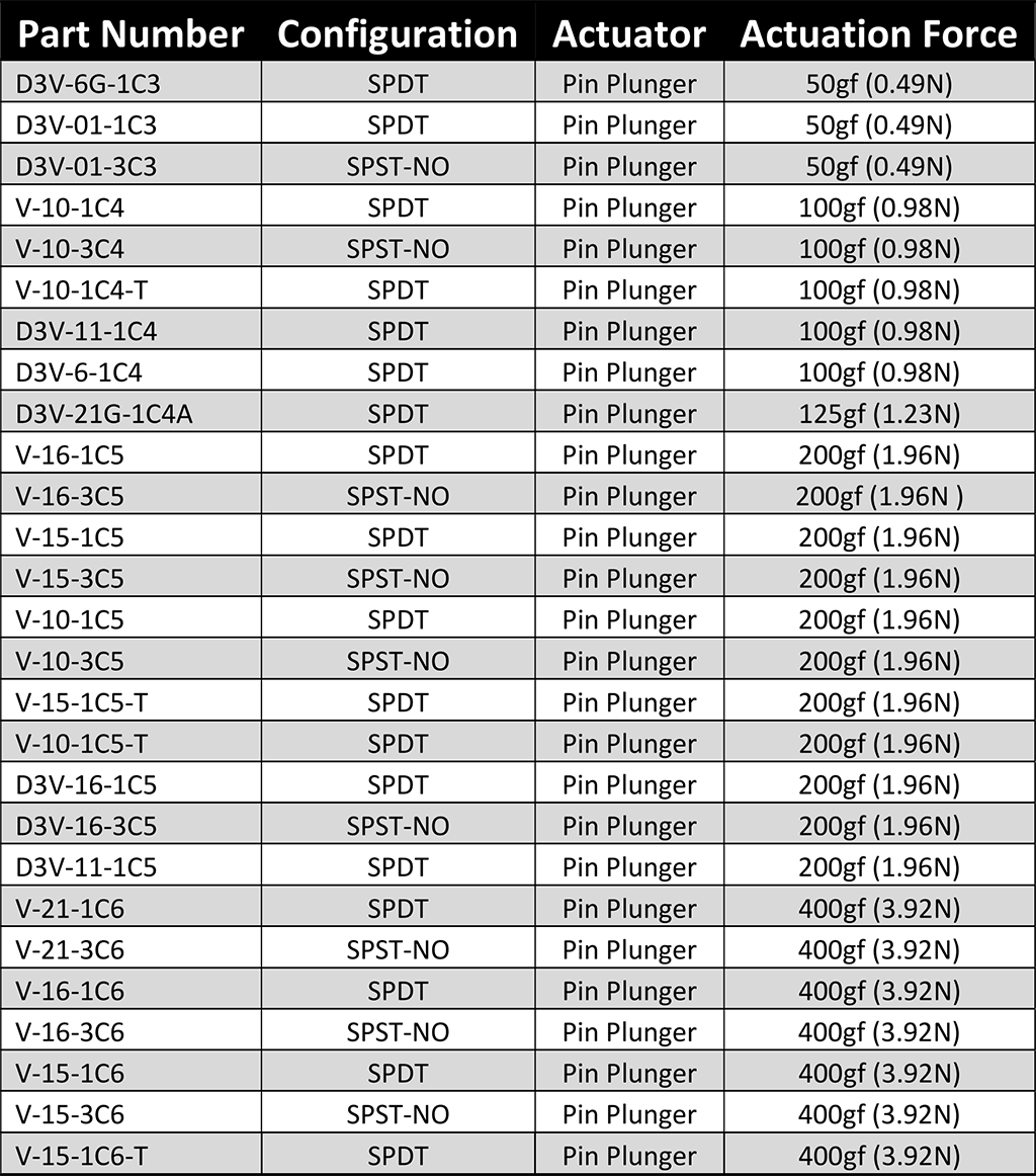 Microswitch Compatibility List