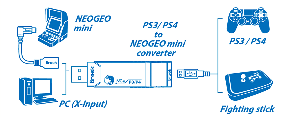 PS4/PS3 to Neo Geo Mini Connection Diagram