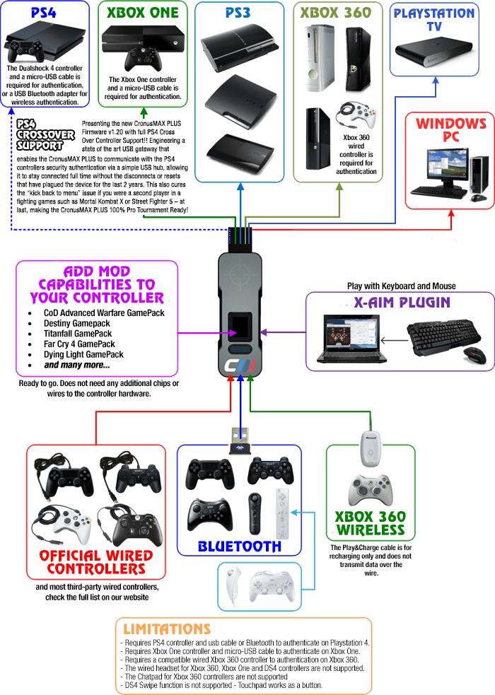Wired ps3 controller diagram wiring diagram ps3 controller wire diagram wiring diagram snakebyte controller nice playstation 3 wiring diagram mold wiring diagram ccuart Choice Image
