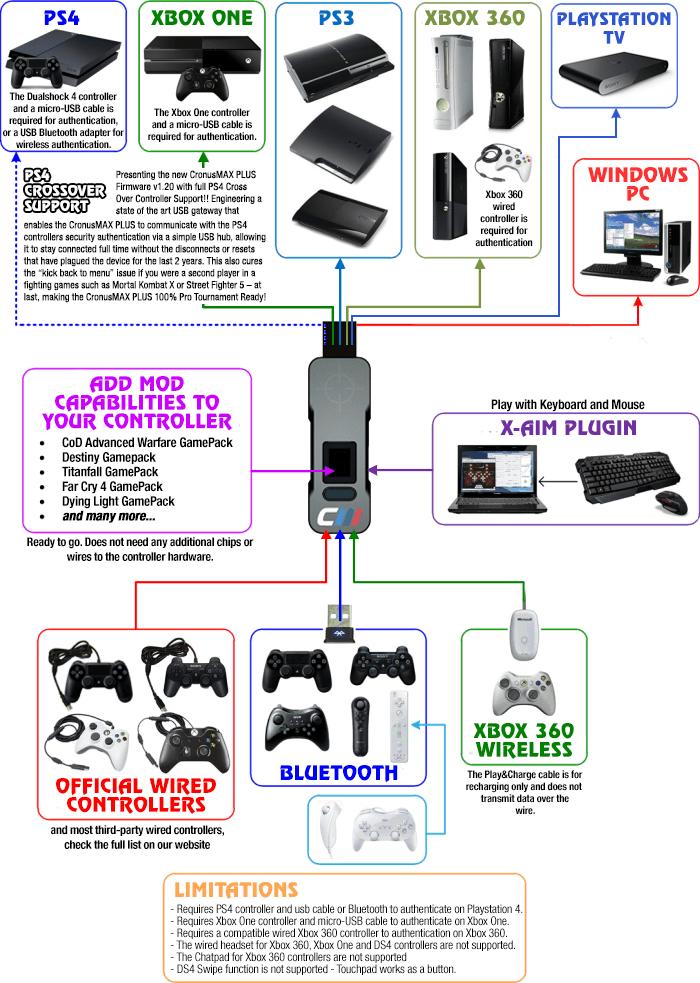 Cronus MAX Plus Multi-Console Conversion Adapter (2015 Version)