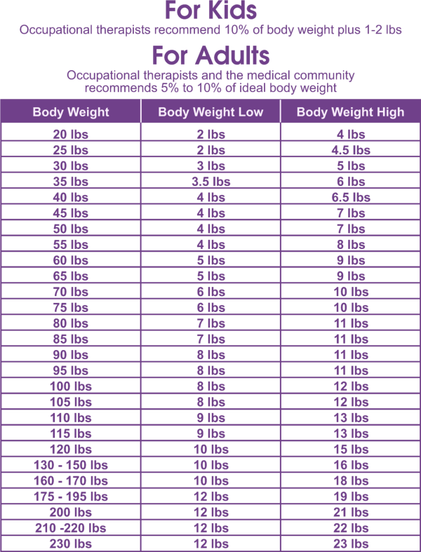 how much should a average 12 year old boy weigh