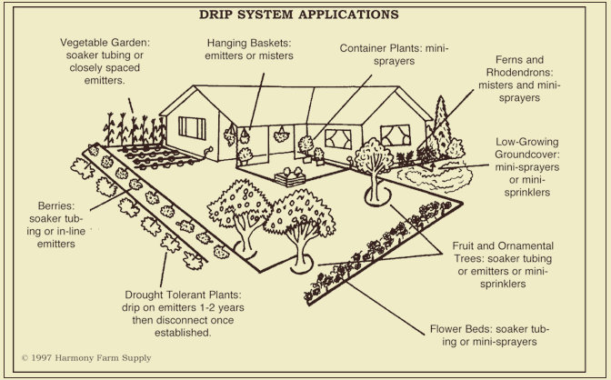 Drip irrigation design efficient use of a valuable resource for Home garden irrigation design