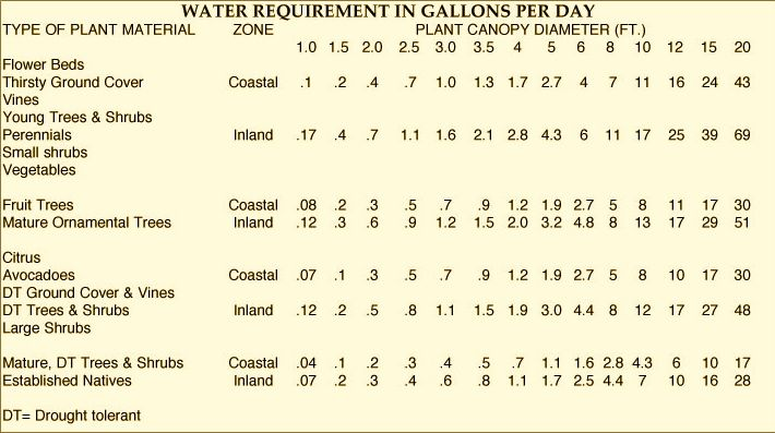plant-water-requirements-gallons-per-day.jpg