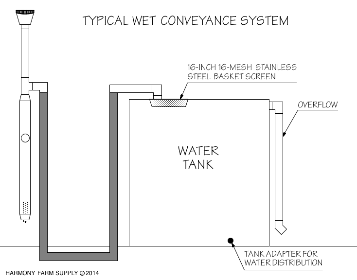 rainwater-harvesting-wetconveyance.png