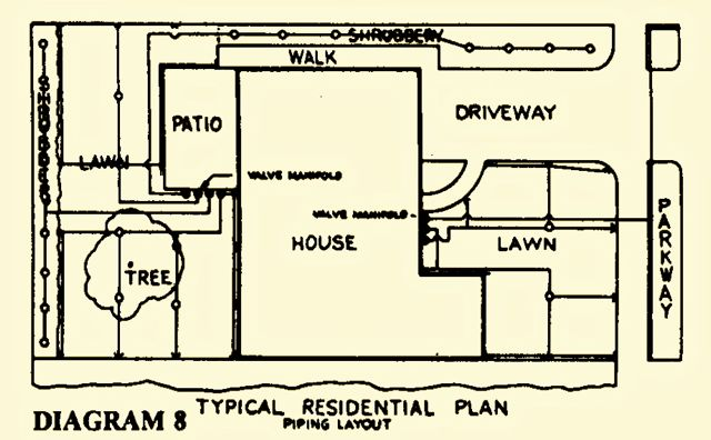 typical residential sprinkler plan piping layout diagram 8 sprinkler irrigation design wiring diagram toro sprinkler control at crackthecode.co