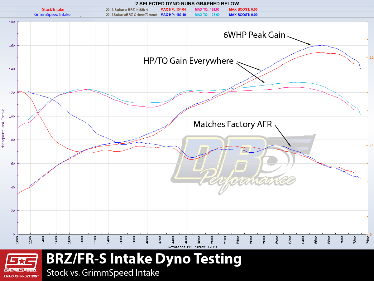 Grimmspeed Toyota Gt86 Subaru Brz Cold Air Intake Engine Diagram Ft86 Dynochart 2
