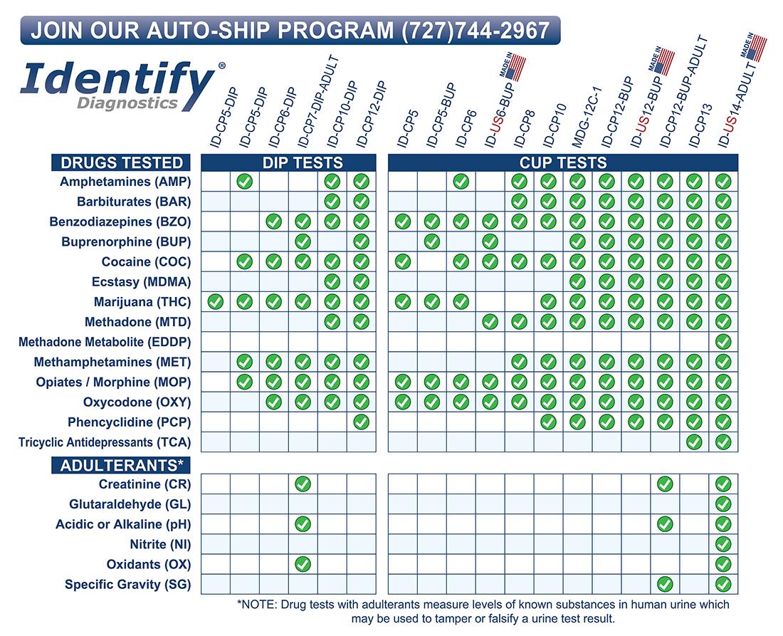 2018 Drug Test Billing Codes Medical Distribution Group Inc