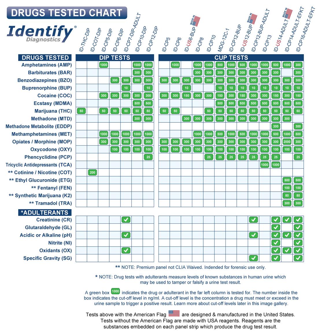 identify-diagnostics-urine-drug-tests-drugs-tested-chart-2019-1100x1161.jpg