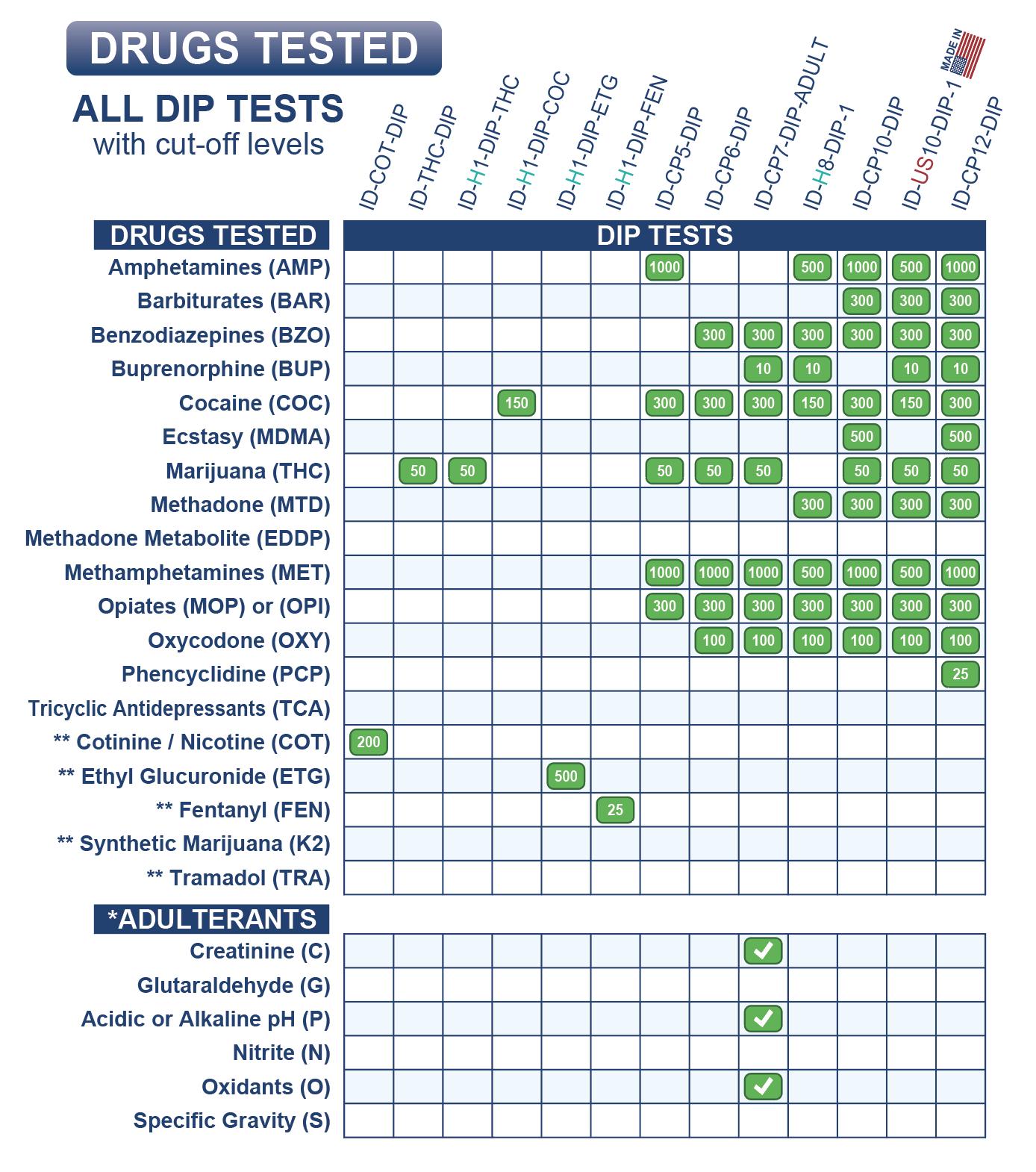 2020 Drug Test Billing Codes Medical Distribution Group Inc