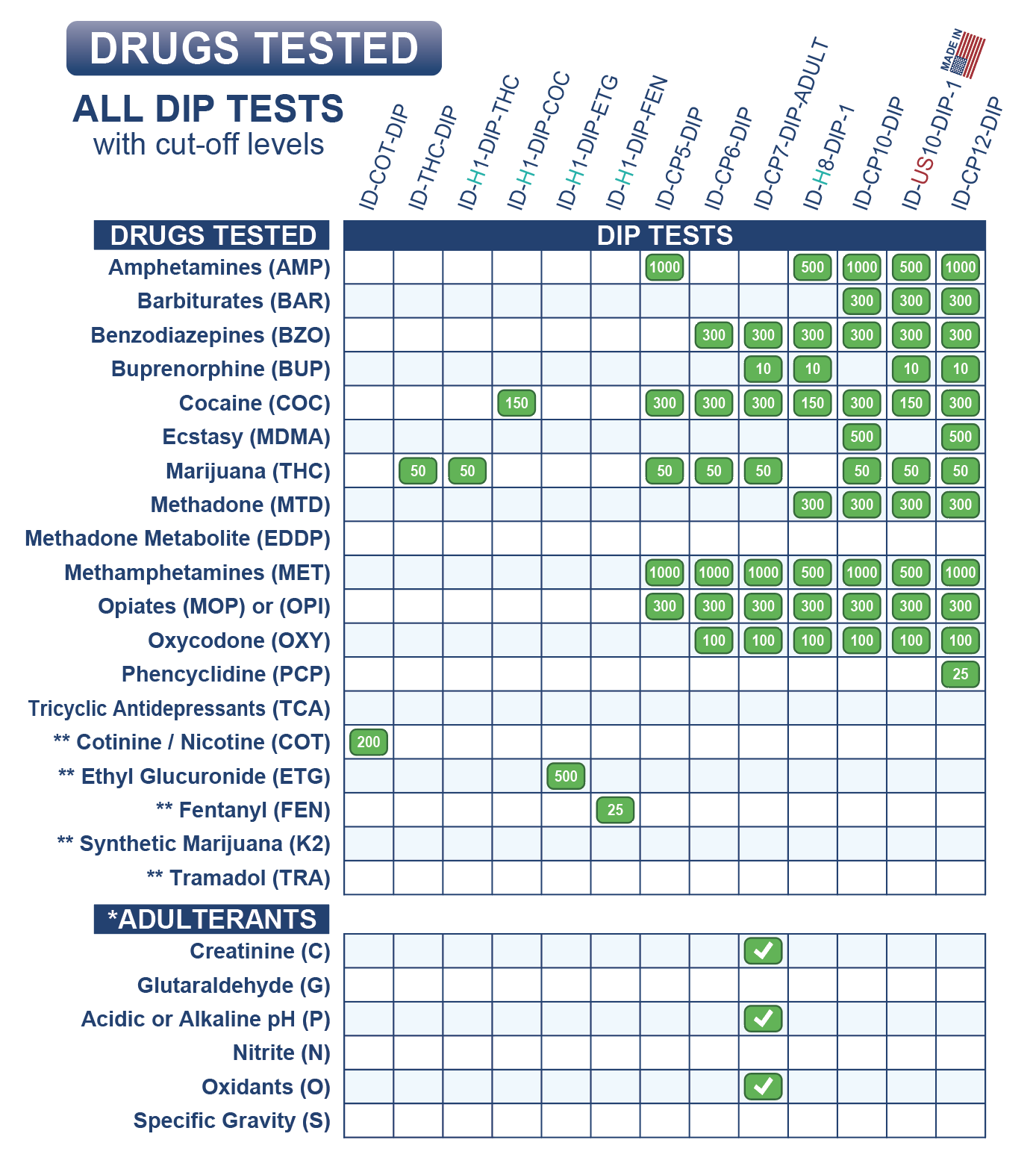 identify-diagnostics-usa-health-drug-test-dip-list-may-2019.jpg