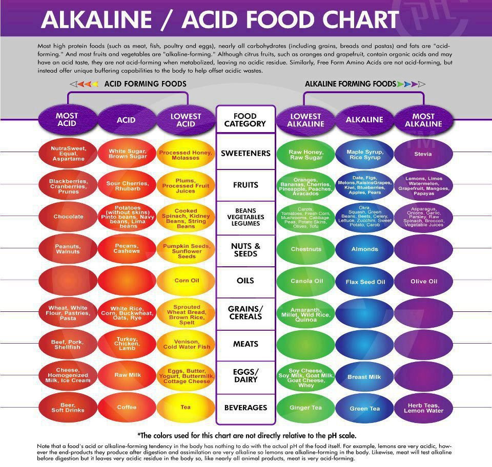Alkaline acid food chart the natural therapy shop