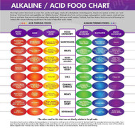 Alkaline/Acid food chart