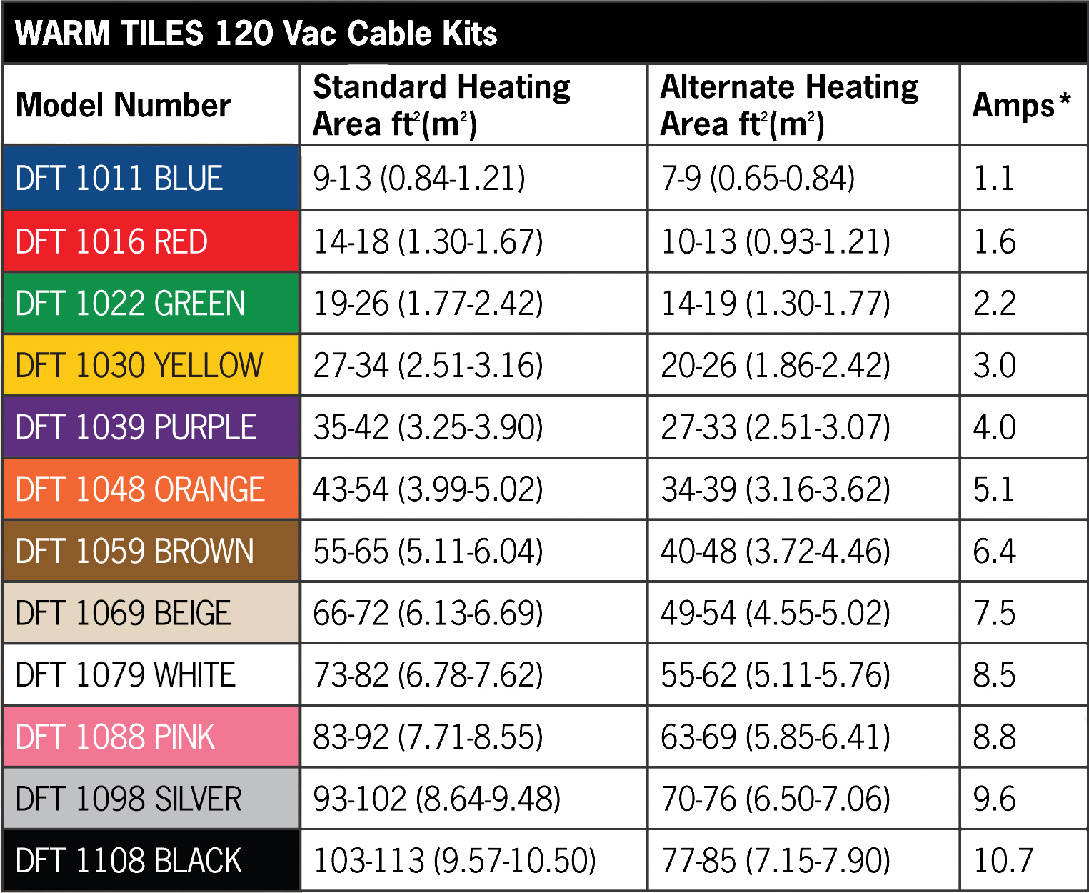 Warmtiles By Easyheat 120 Vac Cable Kits Programmable Non Programmable Thermostats Relay Kits