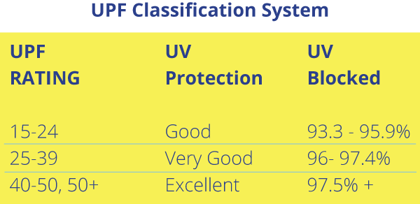 UPF Classification System