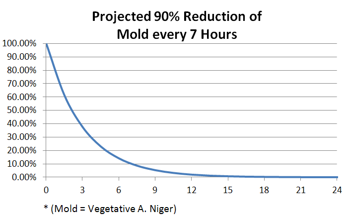 Mold Test Results