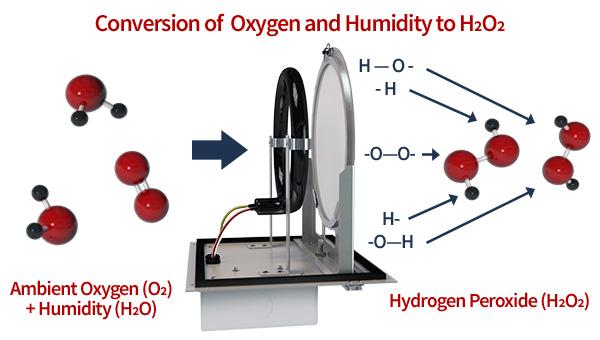 conversion-h2o-o2-h2o2-1.jpg