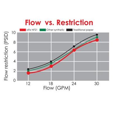 GUARD D2 Transmission Fluid Filter; GM Diesel Trucks