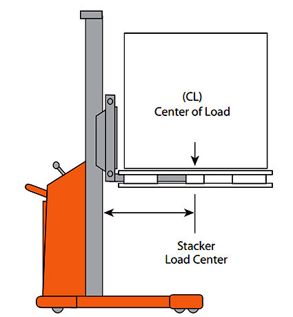 pallet-load-center-stacker.jpg