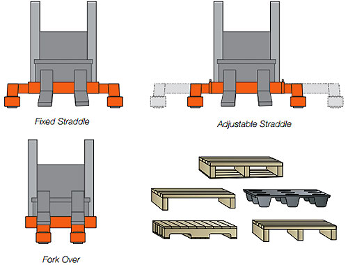 straddle-vs-fork-over-pallet-stackers.jpg