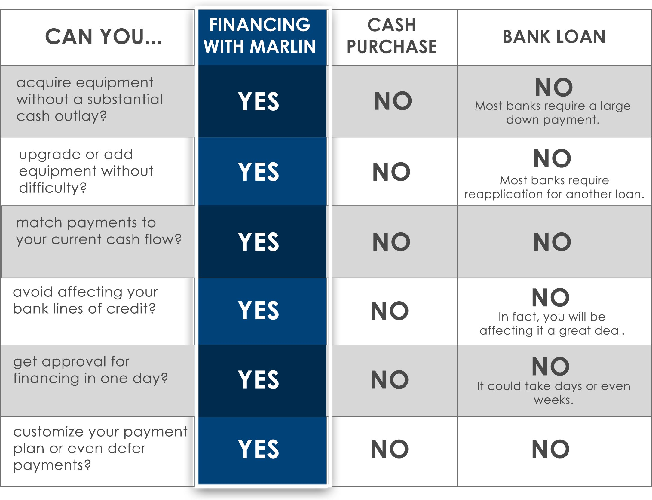 Logic of Marlin Financing
