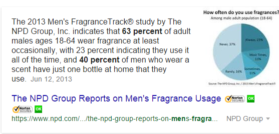 What percentage of men wear aftershave or cologne