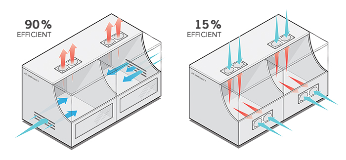 Cabinet Fan Systems That Contain Only One Fan Should Have It Configured To  Exhaust Hot Air Out The Top Of The Cabinet. There Must Be Ventilation Holes  ...