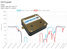 DXplorer with WSPRlite brings detailed data to your phone, tablet or desktop.