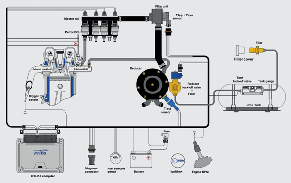 prins vsi 2 0 lpg autogas conversion system 8 cylinders kit rh lpgshop co uk Electric Meter Diagram Electrical Diagram