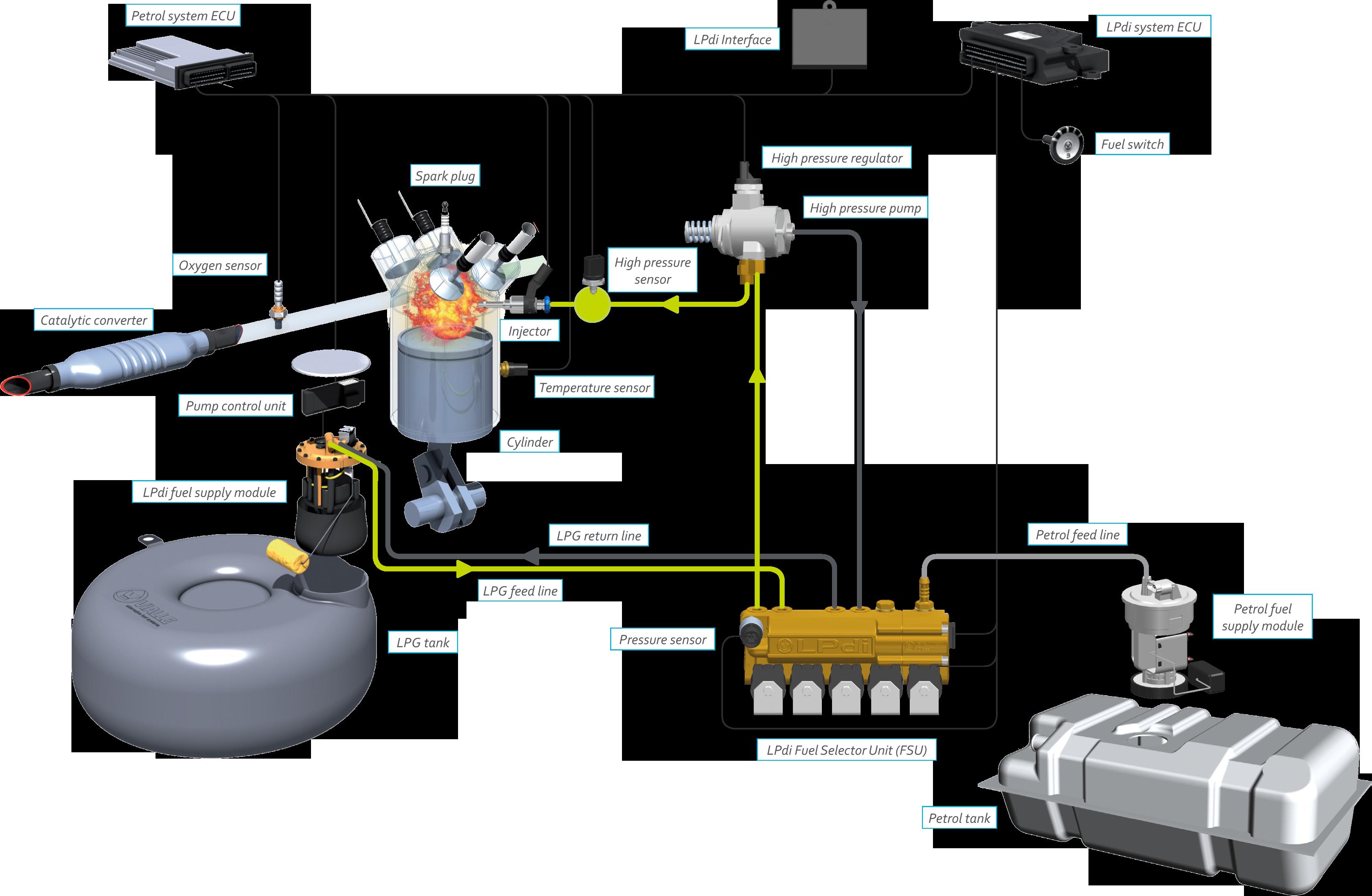 lovato gas car system diagram manual today manual guide trends rh brookejasmine co Simple Car Wiring Diagram Simple Car Wiring Diagram