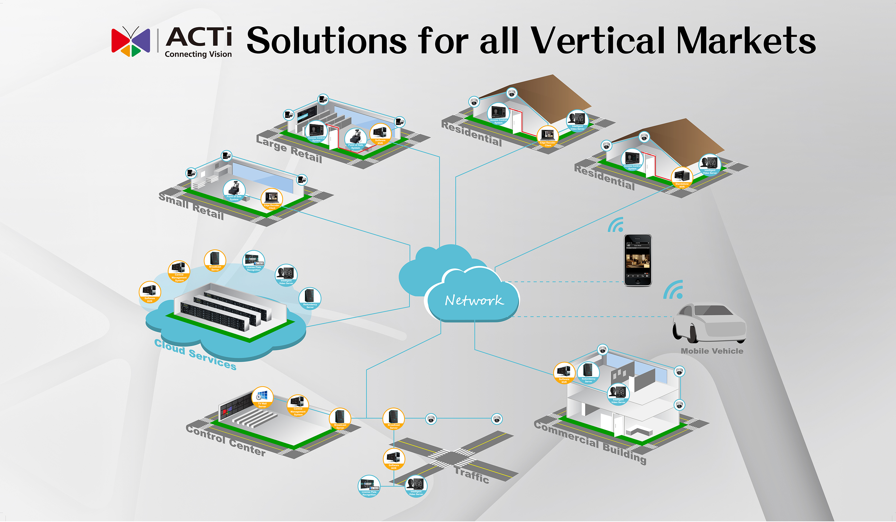 acti-ip-surveillance-for-all-vertical-markets.jpg