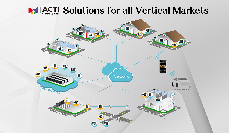 acti-ip-surveillance-for-all-vertical-markets.jpg
