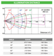 Axton AT-32S IR LED Range and Spread Chart
