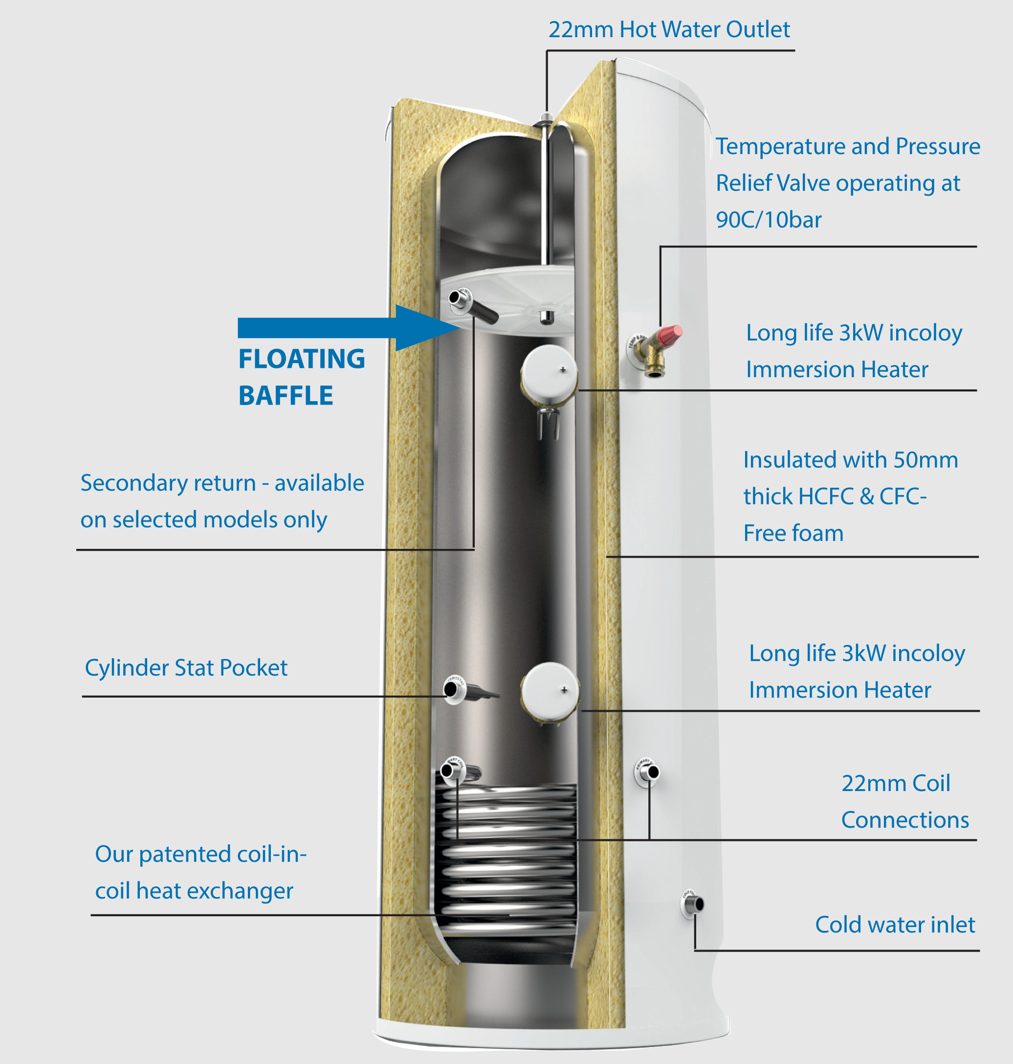 Unvented Hot Water Cylinders - Unvented Indirect Cylinders ...