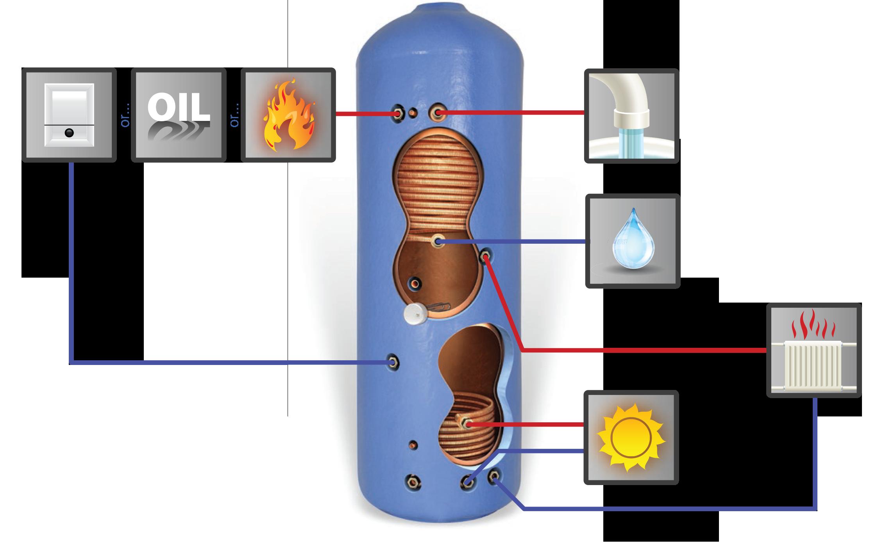 Thermal Store Vented - Solar Open Vented Boiler (OVB) - Copper Cylinder