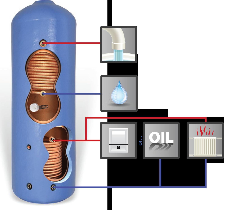 Thermal Store Vented - Sealed System Boiler (SSB) - Copper Cylinder