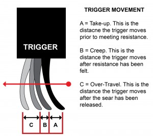 Trigger Movements Explained