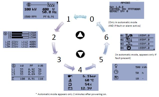 Sdmo Apm303 Control