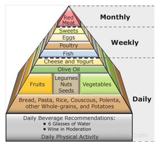 diet-pyramid.jpg