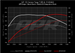 APR Stage 1 Sport Mode on 91 Oct: Power and Torque at Wheels Graph