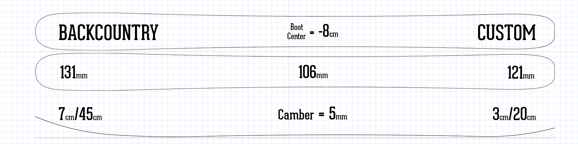 Digital drawing of Backcountry ski shape and camber profile with ski specs listed