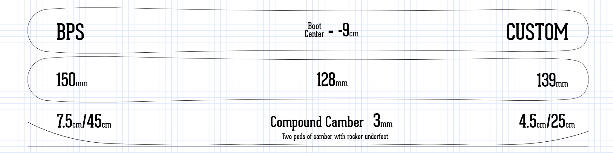 BPS ski information rocker camber profile specs