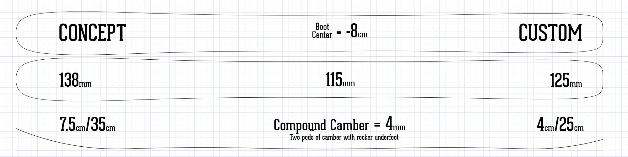 Concept ski information sheet rocker camber profile