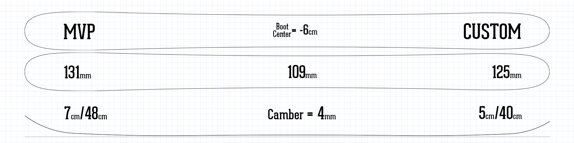 MVP ski information spec sheet rocker camber profile