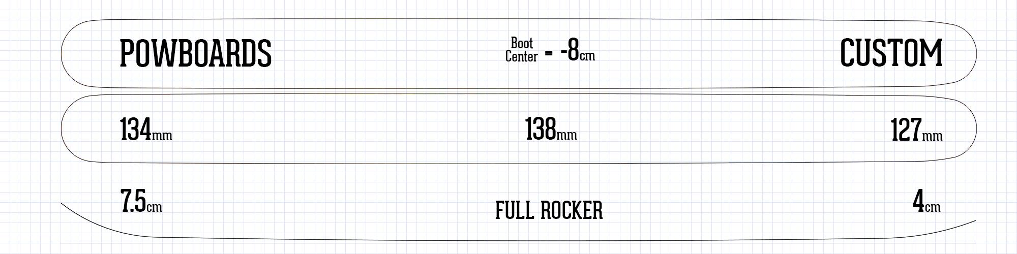 Powderboards ski information rocker camber profile