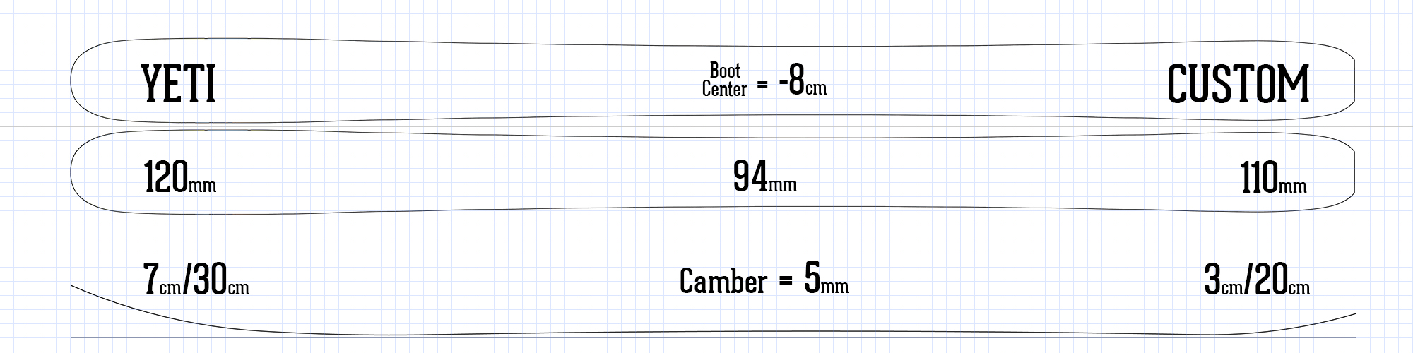 Yeti ski information rocker camber profile specs