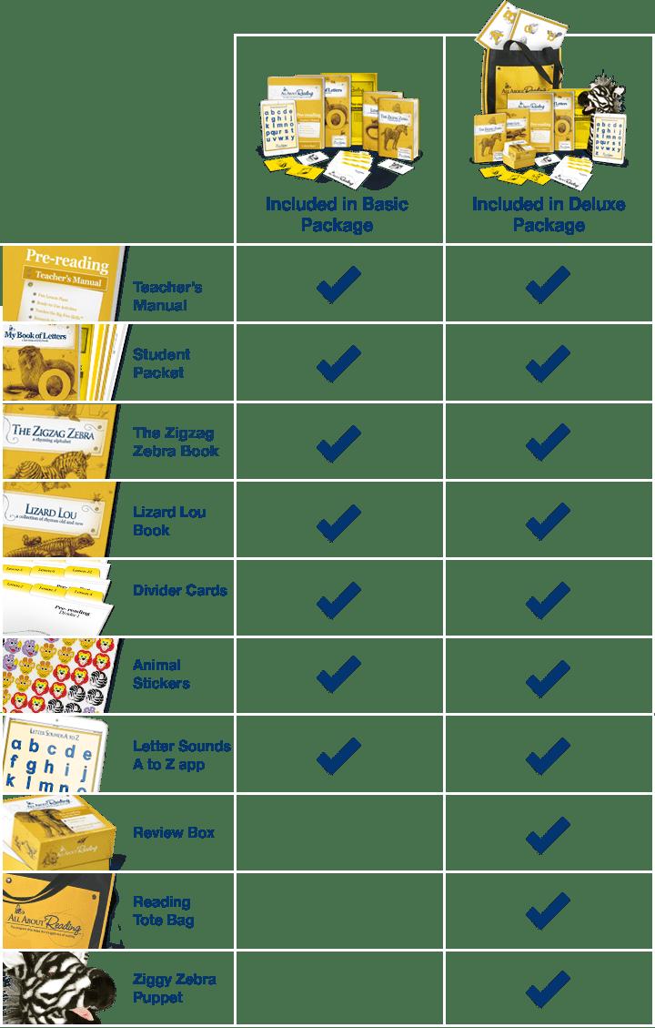 Pre-reading comparison chart