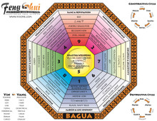 Laminated BaGua Mapping Tool by Julie Rutkowski - Front Side